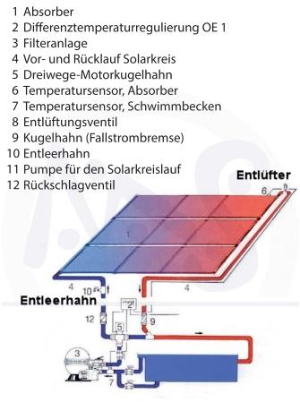 poolheizung entl ftungsset absorber solarheizung d50mm pvc rohr schnellentl fter ebay. Black Bedroom Furniture Sets. Home Design Ideas