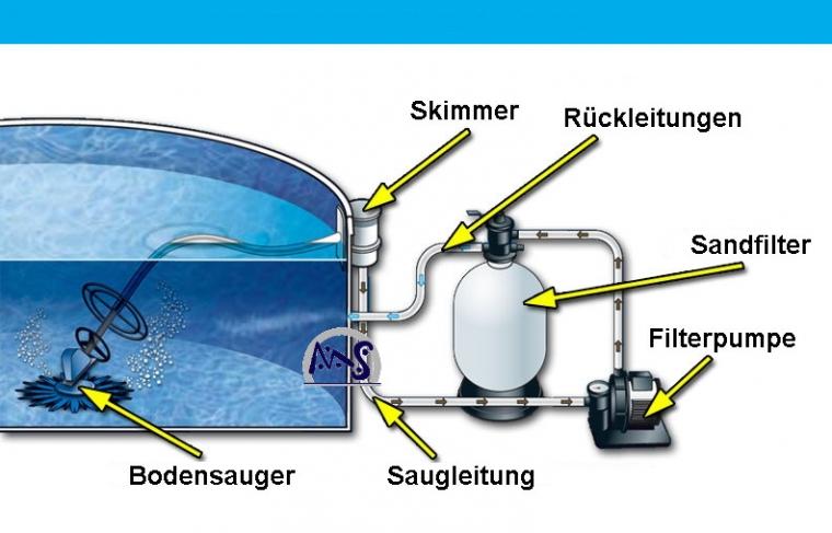 Pool anschluss sandfilteranlage sc46 hitoiro for Aufbau stahlwandpool